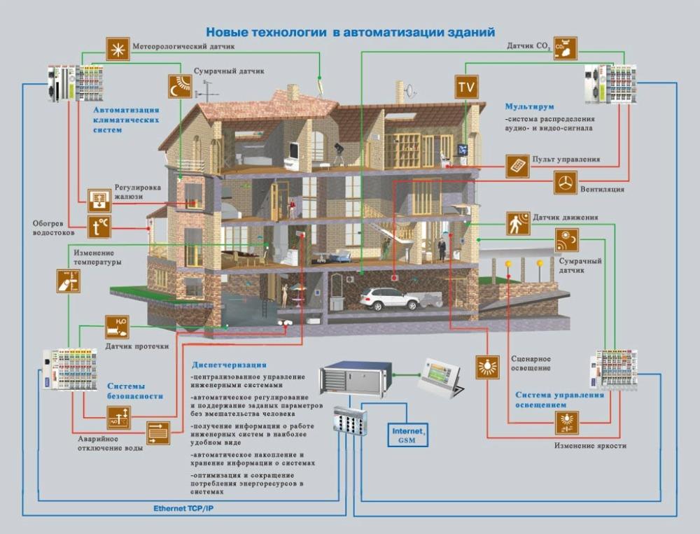 Система умный дом для коттеджа