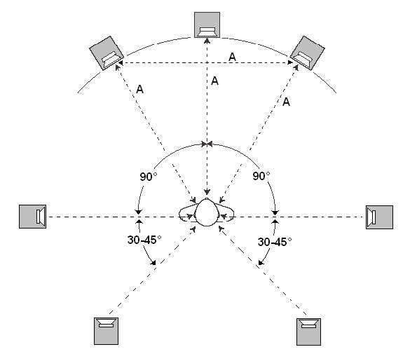 Домашний кинотеатр конфигурации 7.1