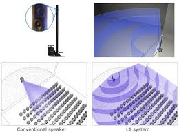 Звуковые акустические системы Bose L1