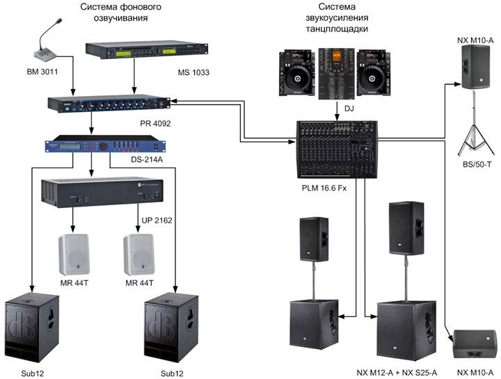 Звуковое оборудование систем фонового озвучивания