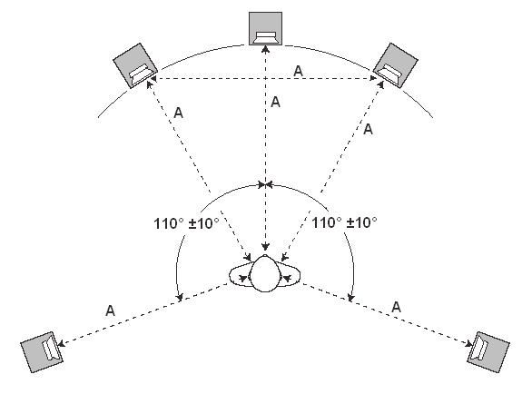 Домашний кинотеатр конфигурации 5.1