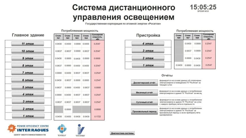 Система управления Интеллектуальный офис