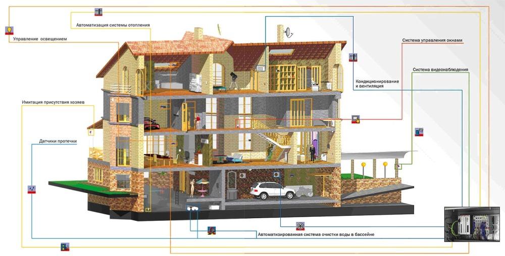 Инженерные системы Умного дома