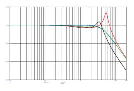 Акустика ATC – фазочастотные характеристики