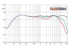 Акустика ATC - дисперсия и направленность